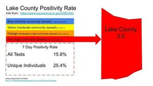 Lake County Positivity Rates